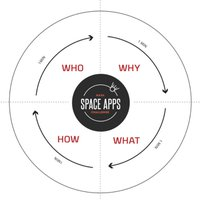 How to Develop a WINNING Space Apps Solution!